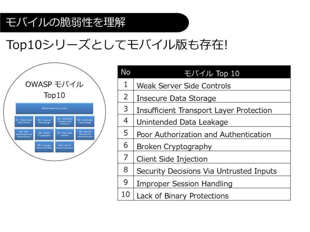 No モバイル Top 10 1 Weak Server Side Controls 2 In...