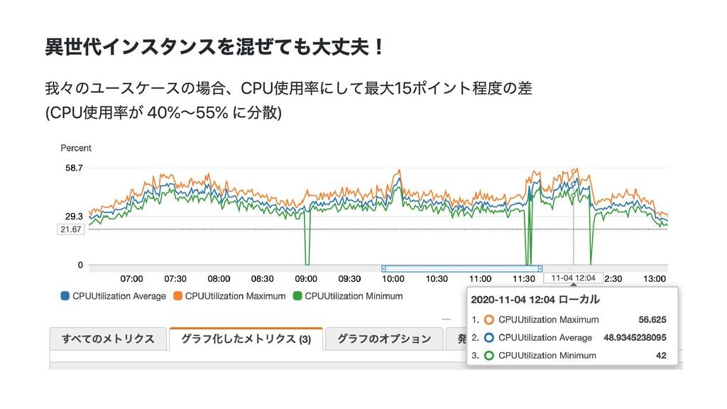 異世代インスタンスを混ぜても⼤丈夫! 我々のユースケースの場合、CPU使⽤率にして最⼤15ポイ...