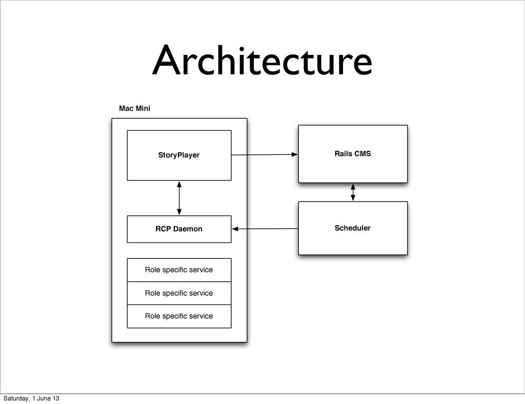 Architecture Rails CMS Scheduler RCP Daemon Sto...