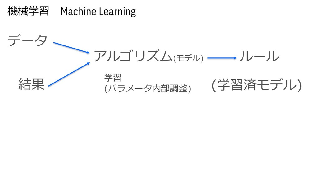 機械学習 Machine Learning データ ルール アルゴリズム(モデル) 結果 (学...