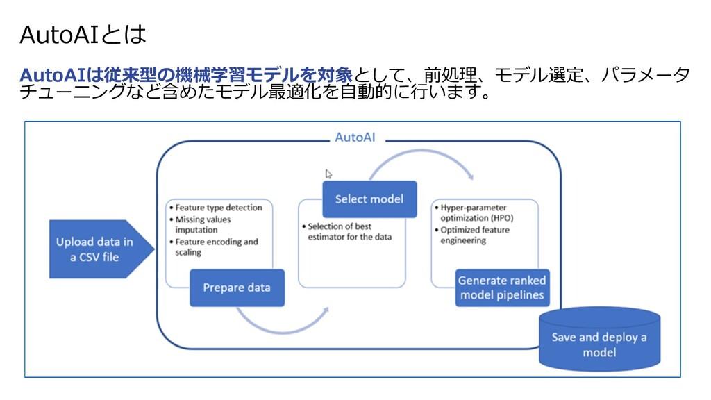 AutoAIとは AutoAIは従来型の機械学習モデルを対象として、前処理、モデル選定、パラメ...