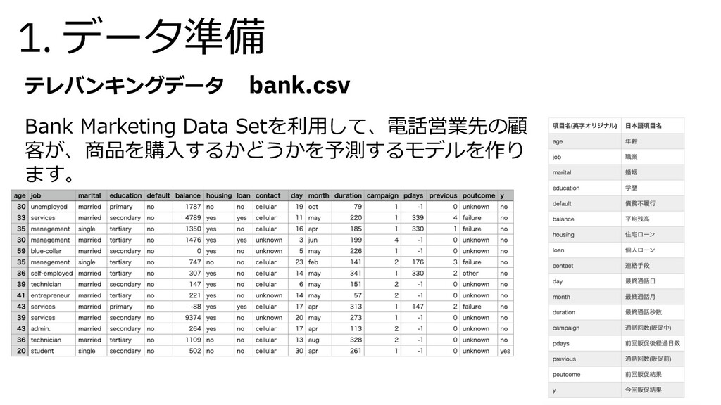 1. データ準備 テレバンキングデータ bank.csv Bank Marketing Dat...