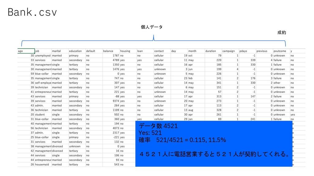 Bank.csv 個人データ 成約 データ数 4521 Yes: 521 確率 521/452...