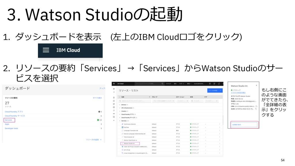 54 1. ダッシュボードを表⽰ (左上のIBM Cloudロゴをクリック) 2. リソースの...