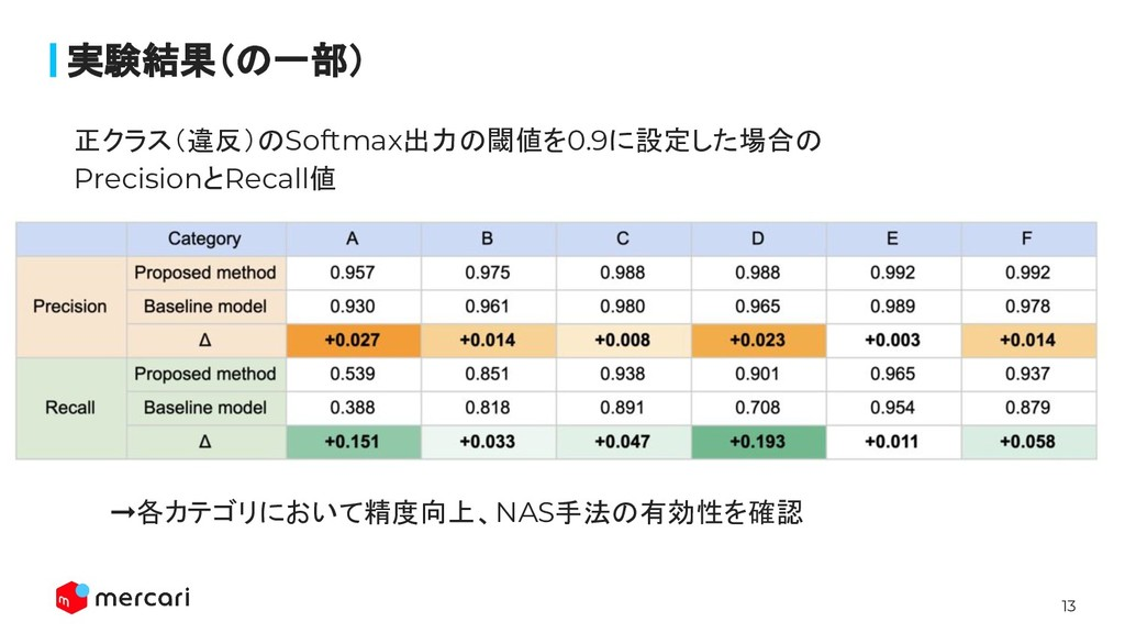 13 Confidential - Do Not Share 正クラス(違反)のSoftmax出...