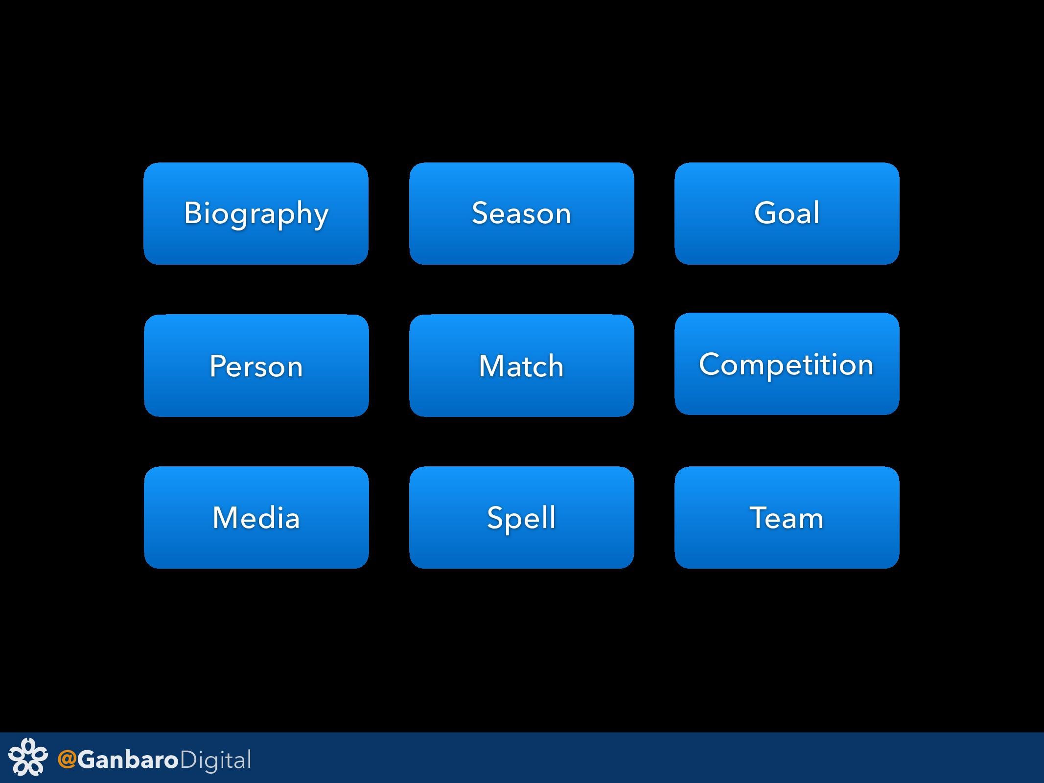 @GanbaroDigital Person Spell Team Match Season ...