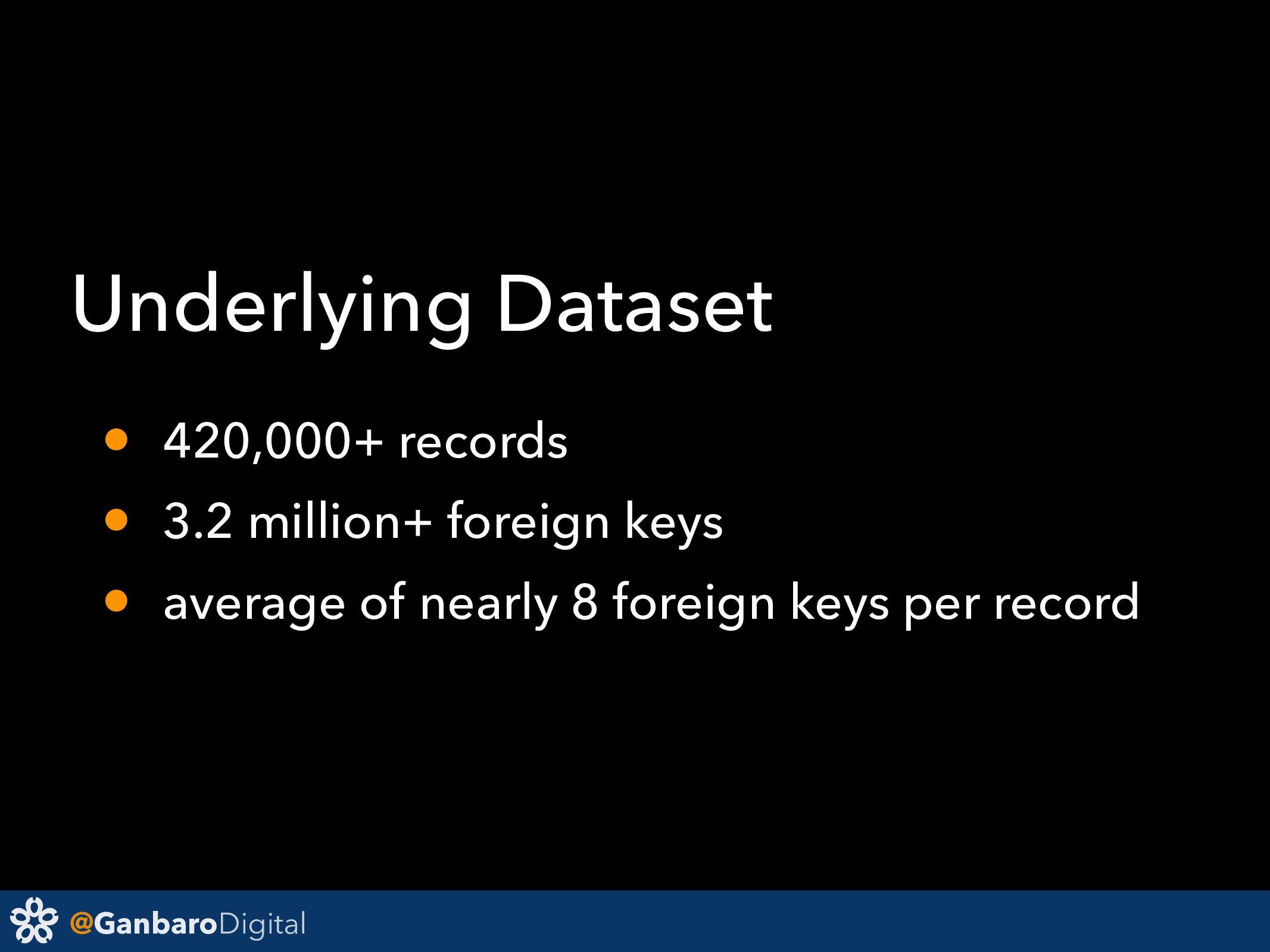 @GanbaroDigital Underlying Dataset • 420,000+ r...