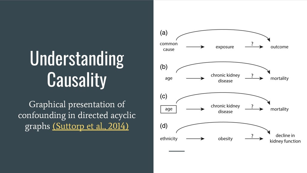 Understanding Causality Graphical presentation ...