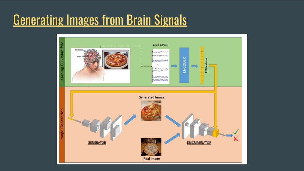Generating Images from Brain Signals