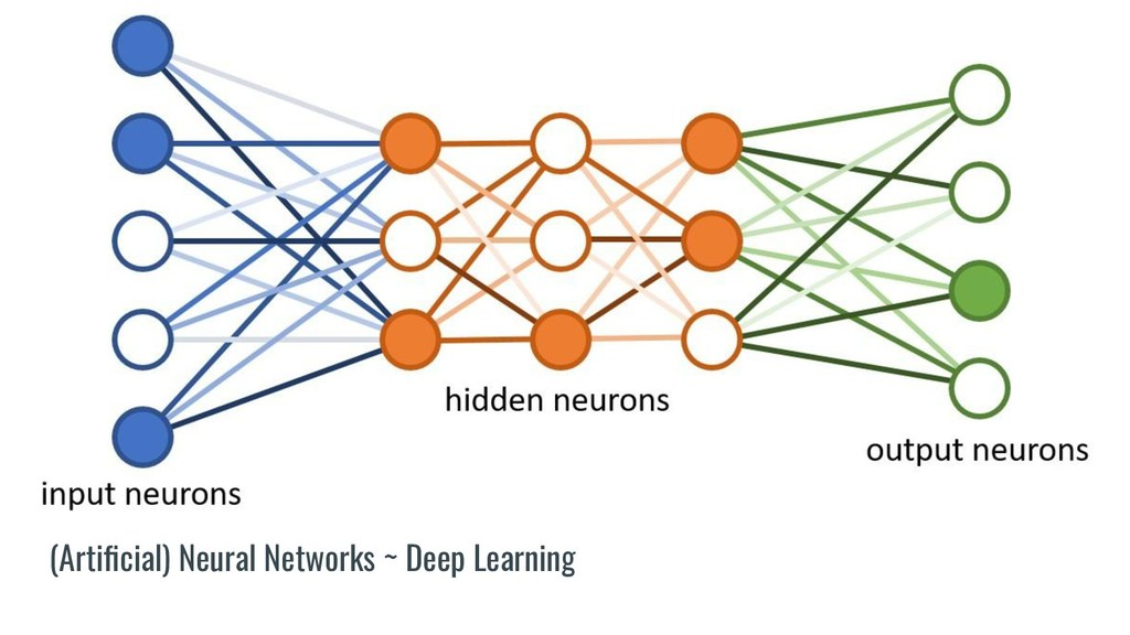 (Artificial) Neural Networks ~ Deep Learning