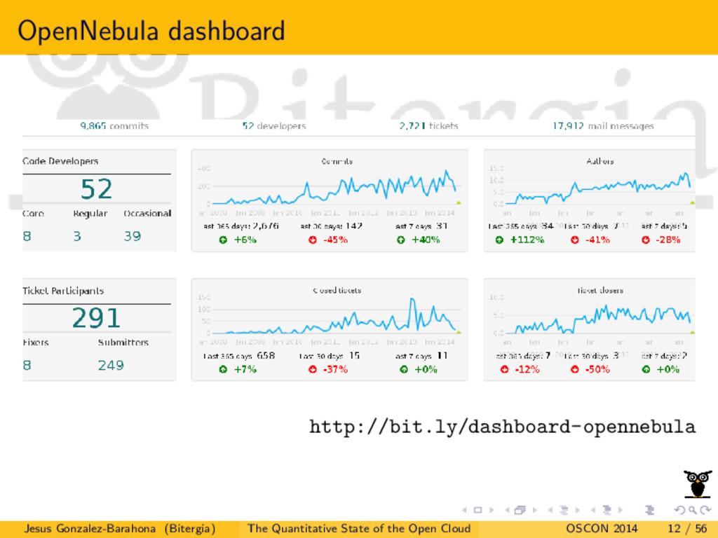 OpenNebula dashboard http://bit.ly/dashboard-op...