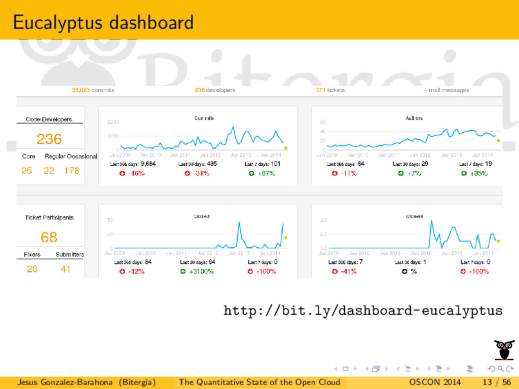 Eucalyptus dashboard http://bit.ly/dashboard-eu...