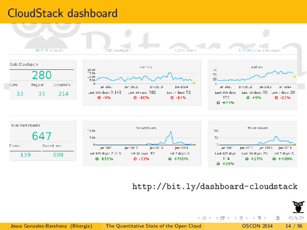 CloudStack dashboard http://bit.ly/dashboard-cl...