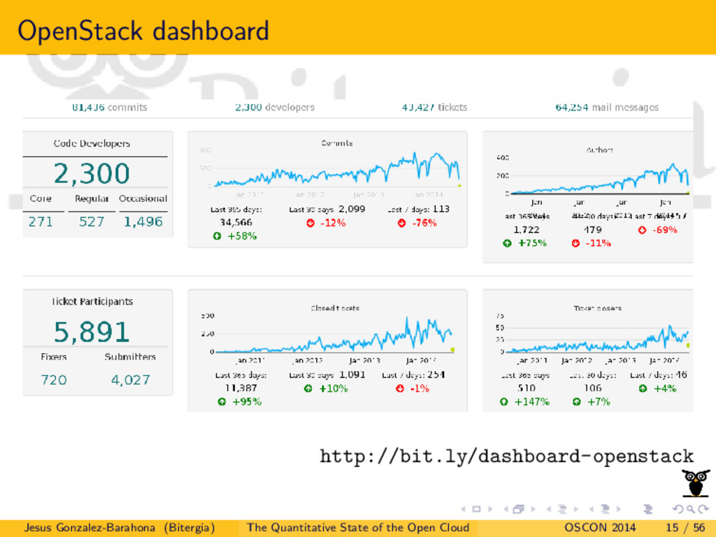 OpenStack dashboard http://bit.ly/dashboard-ope...