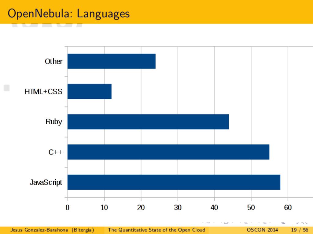 OpenNebula: Languages Jesus Gonzalez-Barahona (...