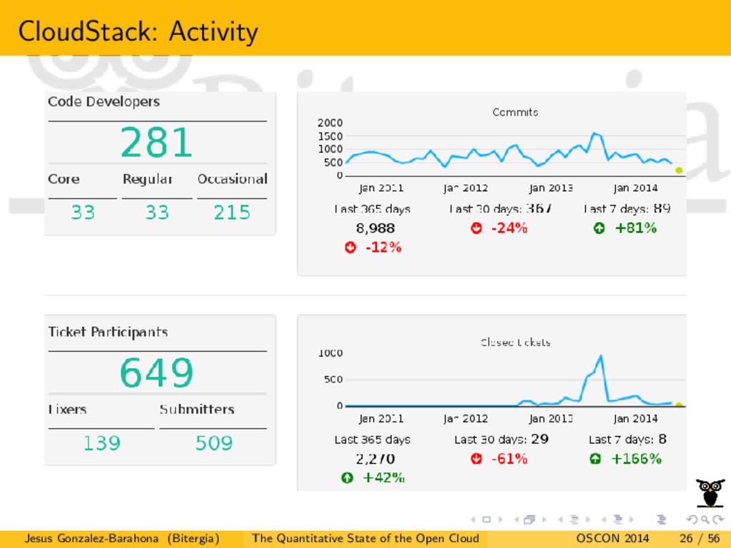 CloudStack: Activity Jesus Gonzalez-Barahona (B...
