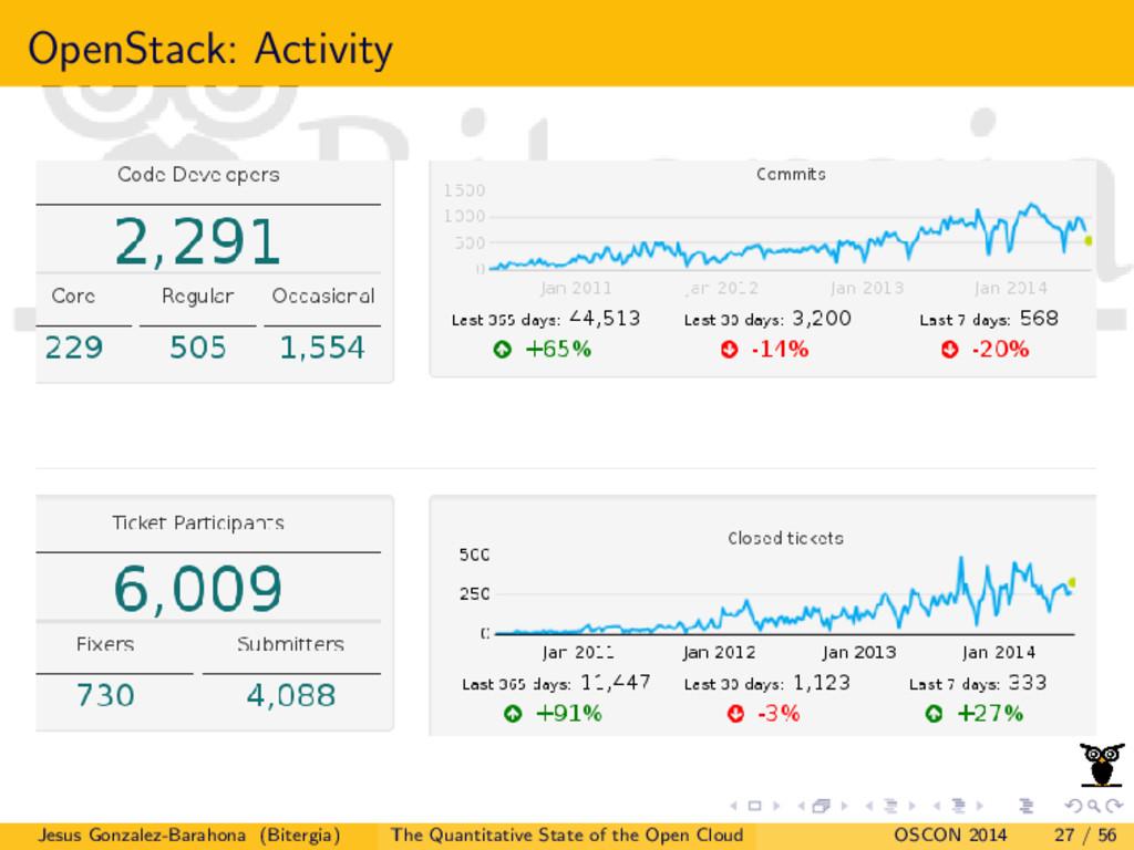 OpenStack: Activity Jesus Gonzalez-Barahona (Bi...