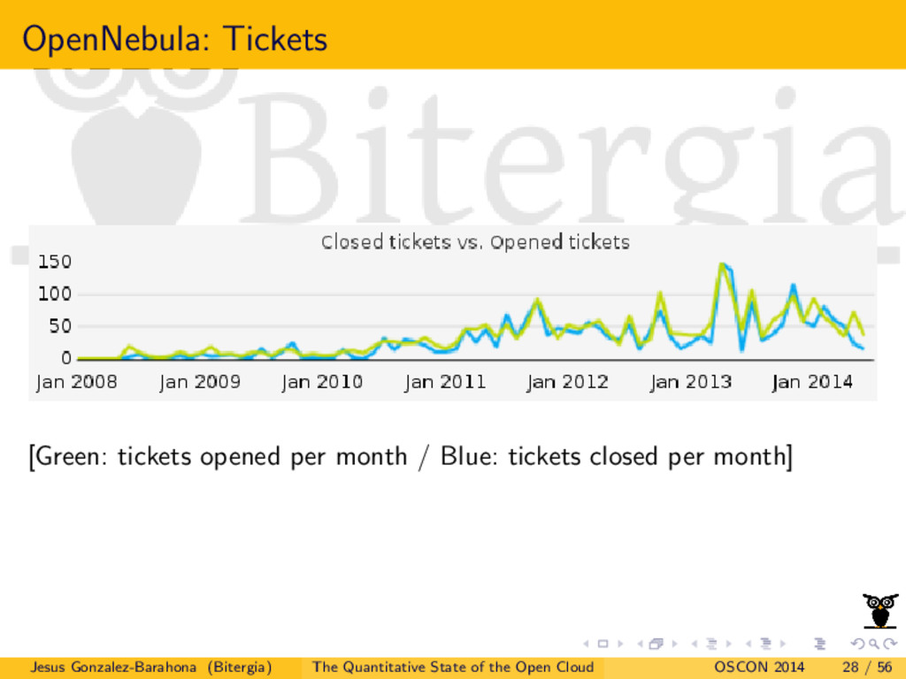OpenNebula: Tickets [Green: tickets opened per ...