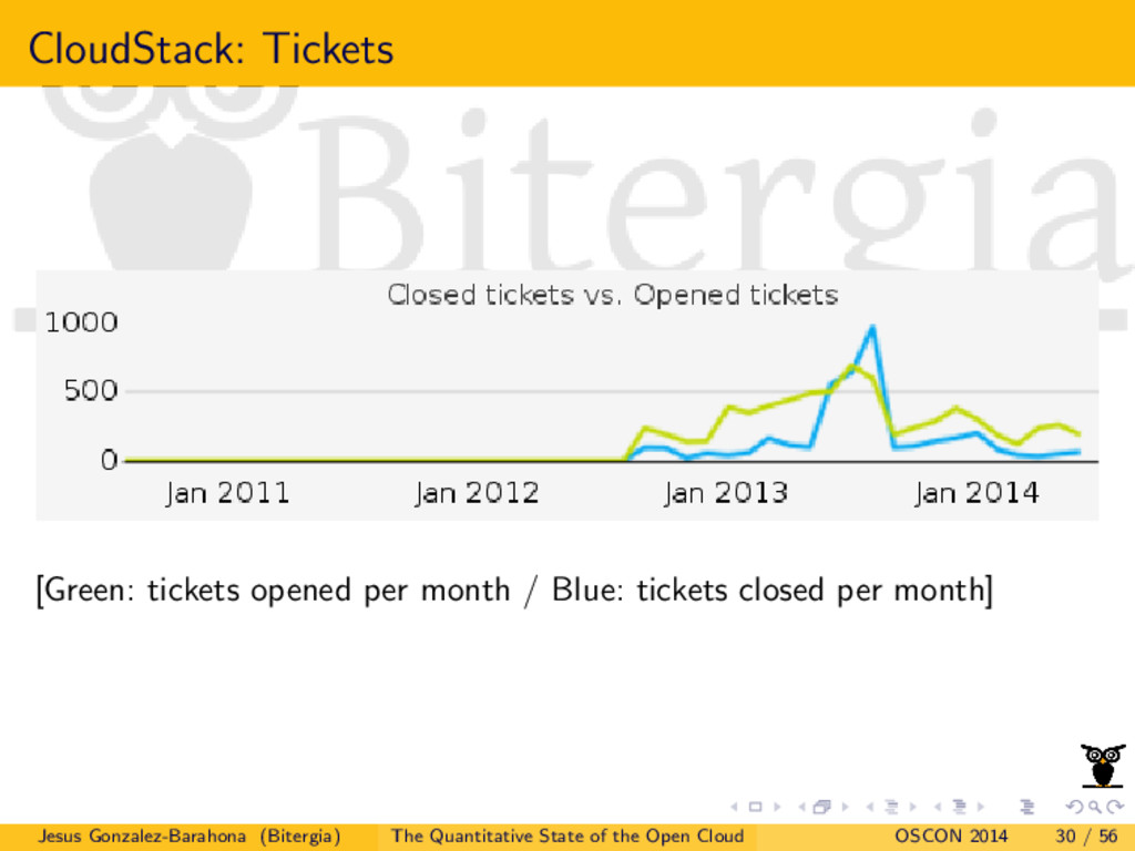 CloudStack: Tickets [Green: tickets opened per ...