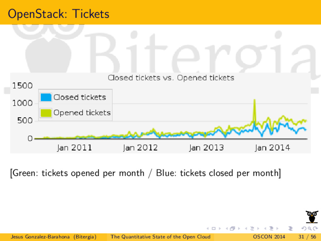 OpenStack: Tickets [Green: tickets opened per m...