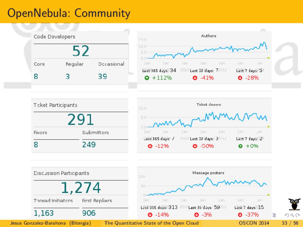 OpenNebula: Community Jesus Gonzalez-Barahona (...