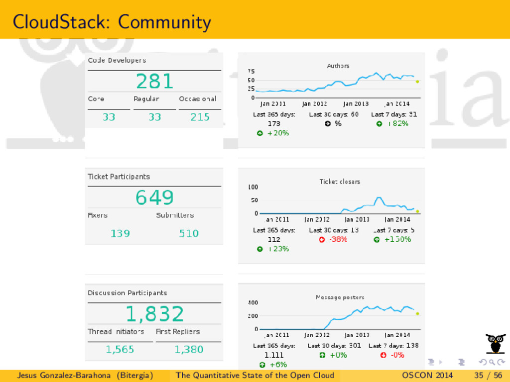 CloudStack: Community Jesus Gonzalez-Barahona (...