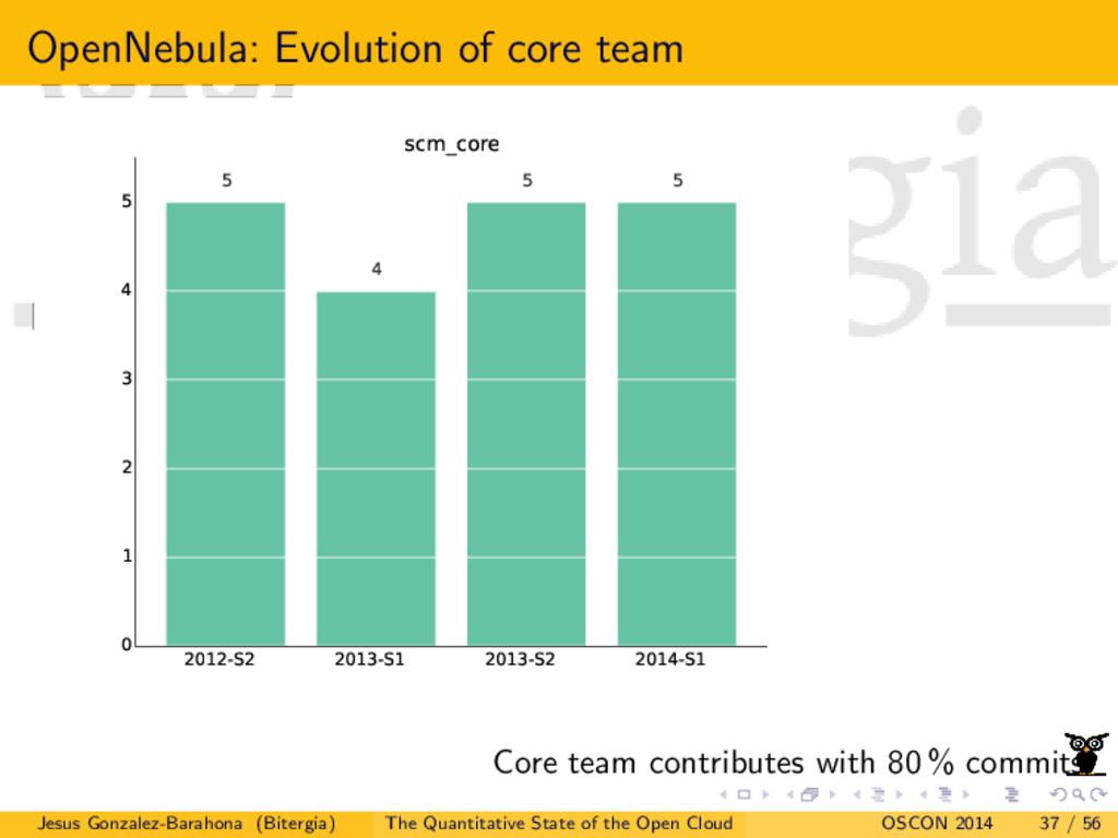 OpenNebula: Evolution of core team 2012-S2 2013...