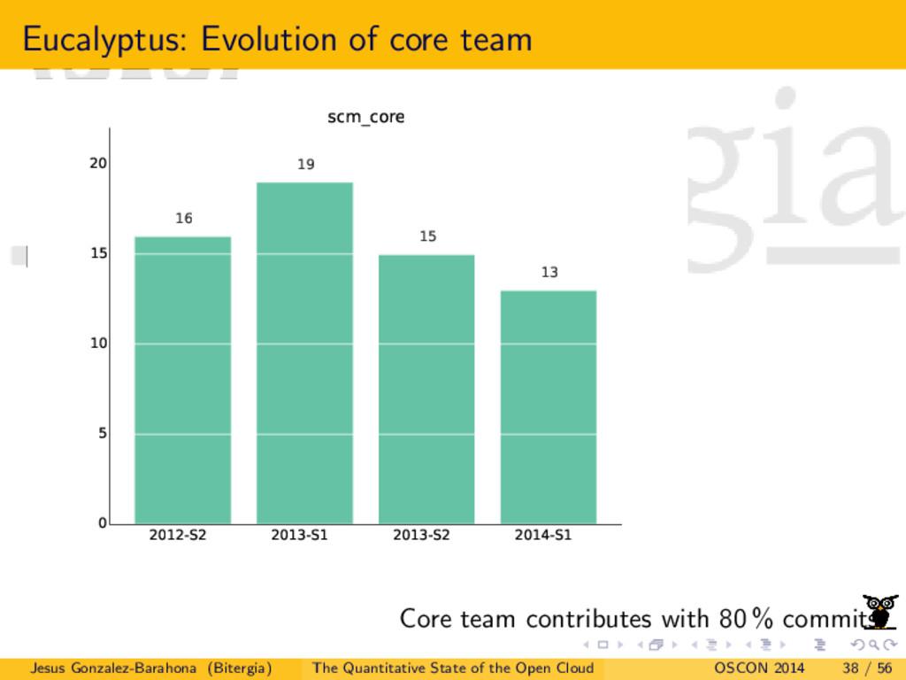 Eucalyptus: Evolution of core team 2012-S2 2013...