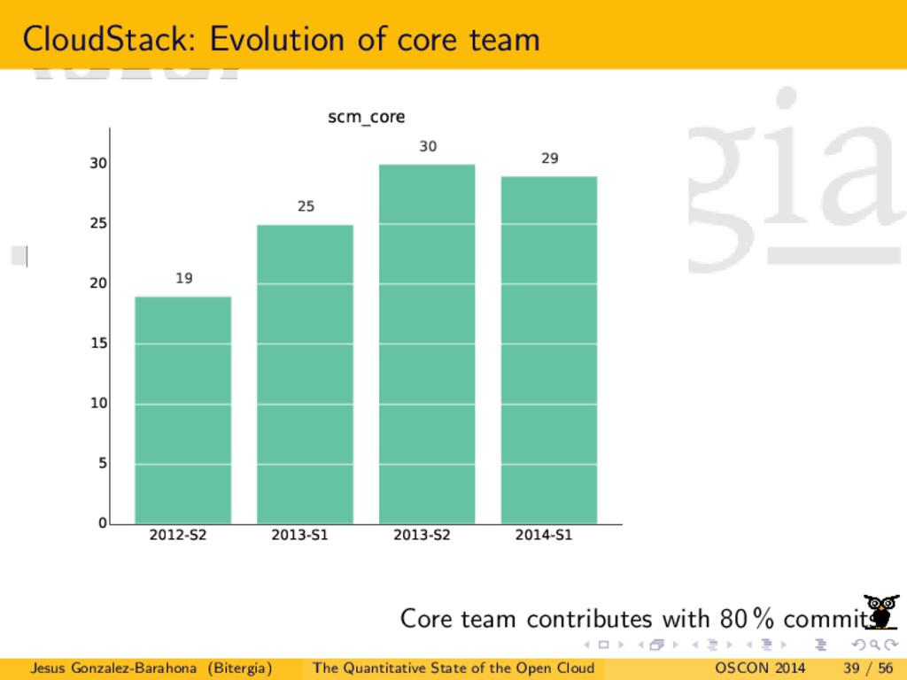 CloudStack: Evolution of core team 2012-S2 2013...
