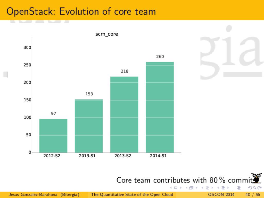 OpenStack: Evolution of core team 2012-S2 2013-...