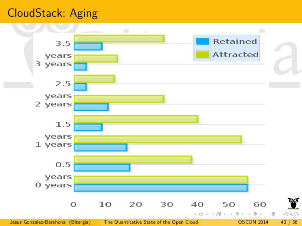 CloudStack: Aging Jesus Gonzalez-Barahona (Bite...