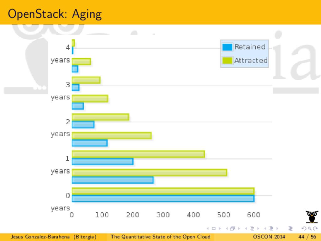 OpenStack: Aging Jesus Gonzalez-Barahona (Biter...