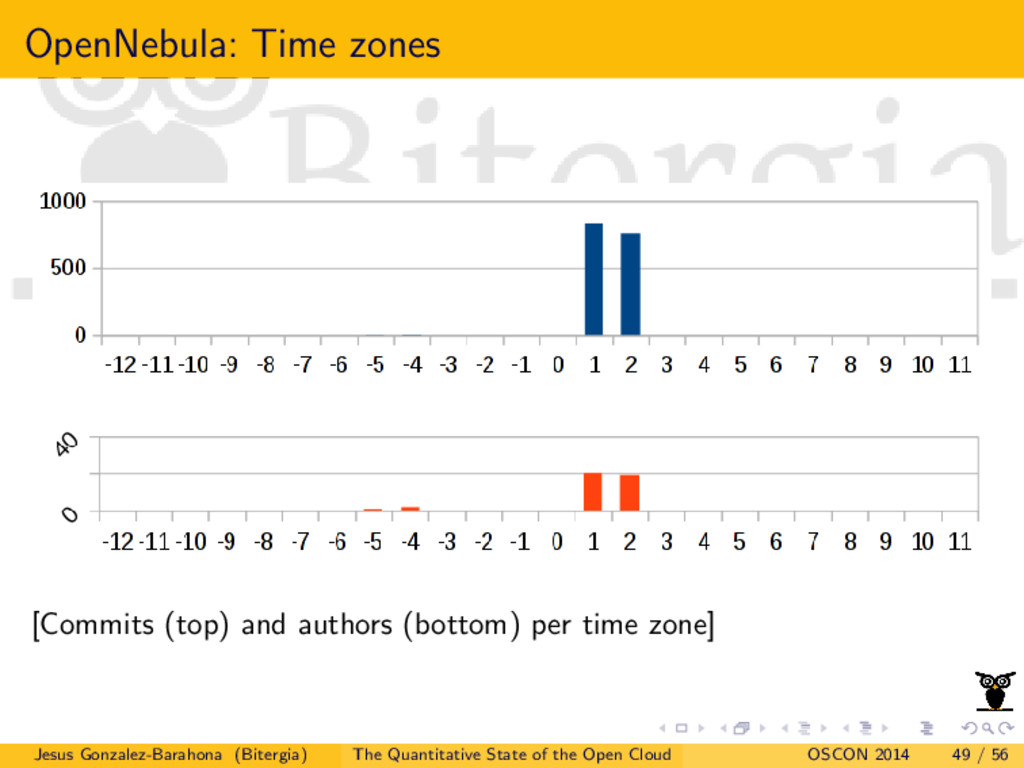 OpenNebula: Time zones [Commits (top) and autho...