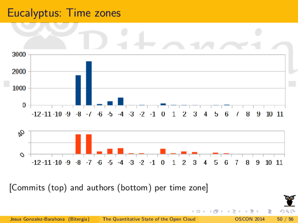 Eucalyptus: Time zones [Commits (top) and autho...