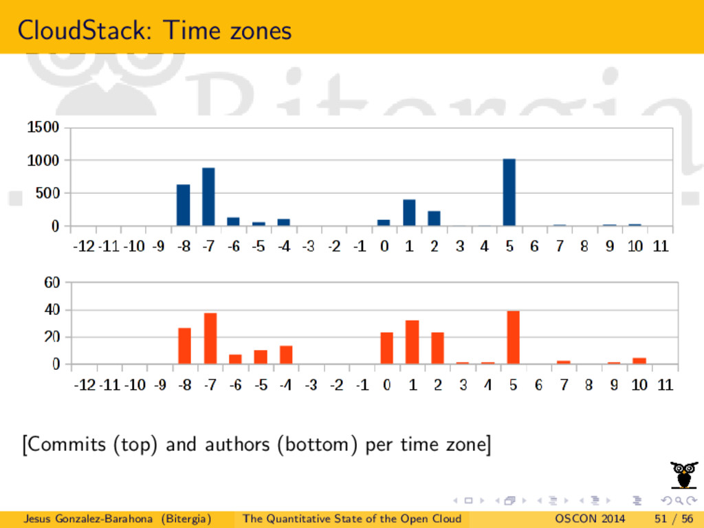 CloudStack: Time zones [Commits (top) and autho...