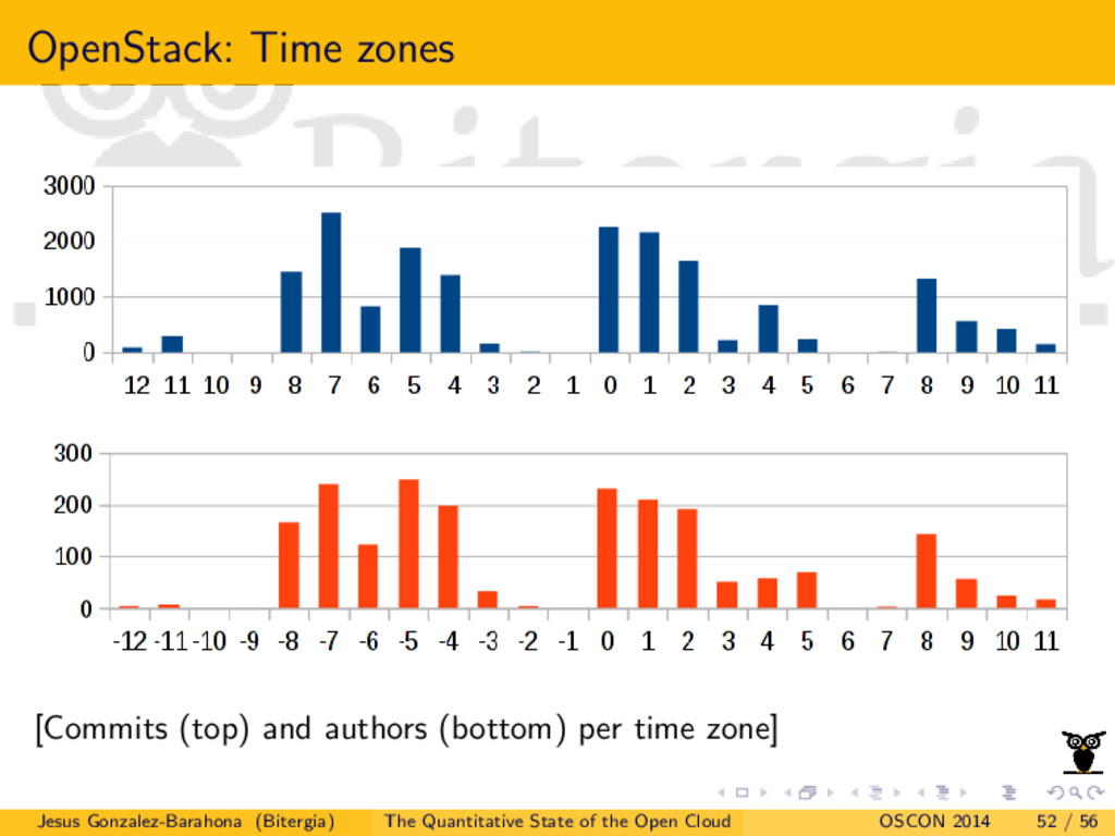 OpenStack: Time zones [Commits (top) and author...