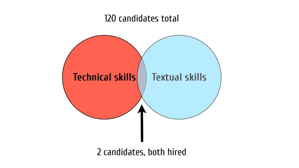 Technical skills Textual skills 2 candidates, b...