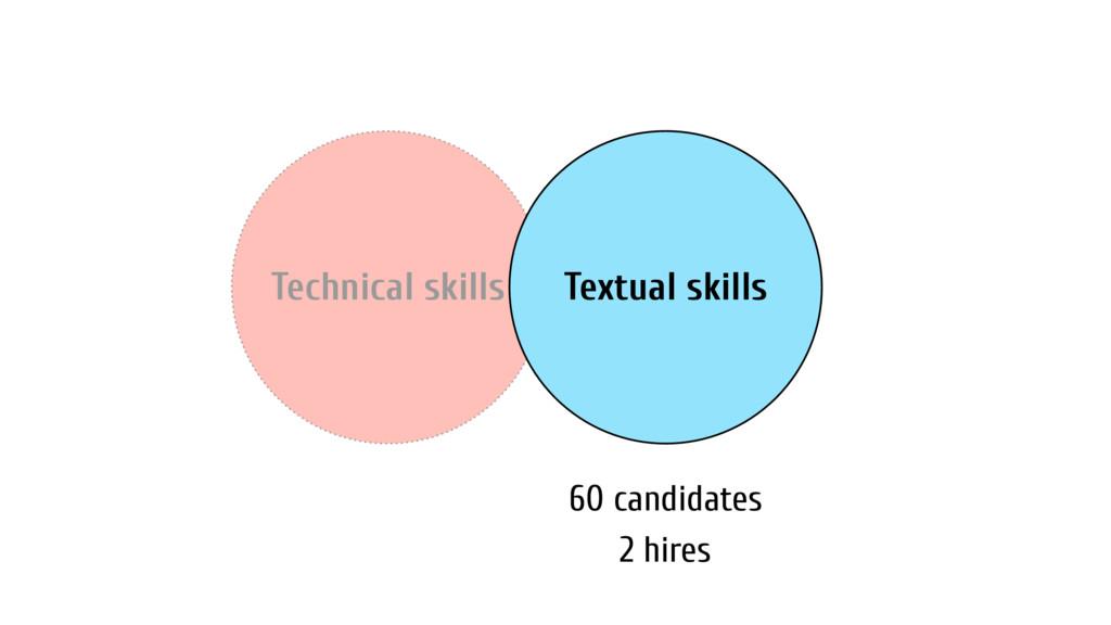 Technical skills Textual skills 60 candidates 2...