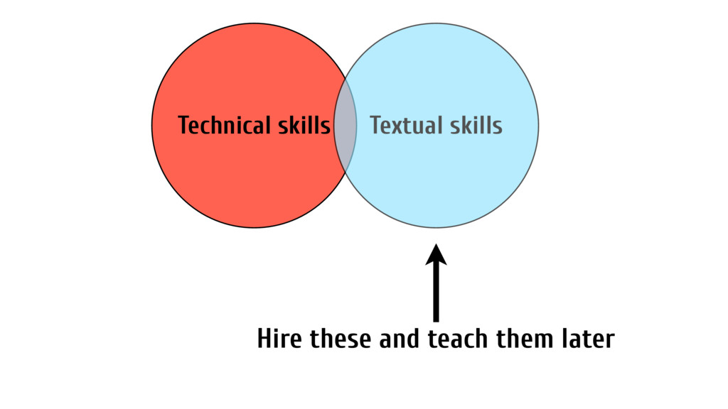 Technical skills Textual skills Hire these and ...