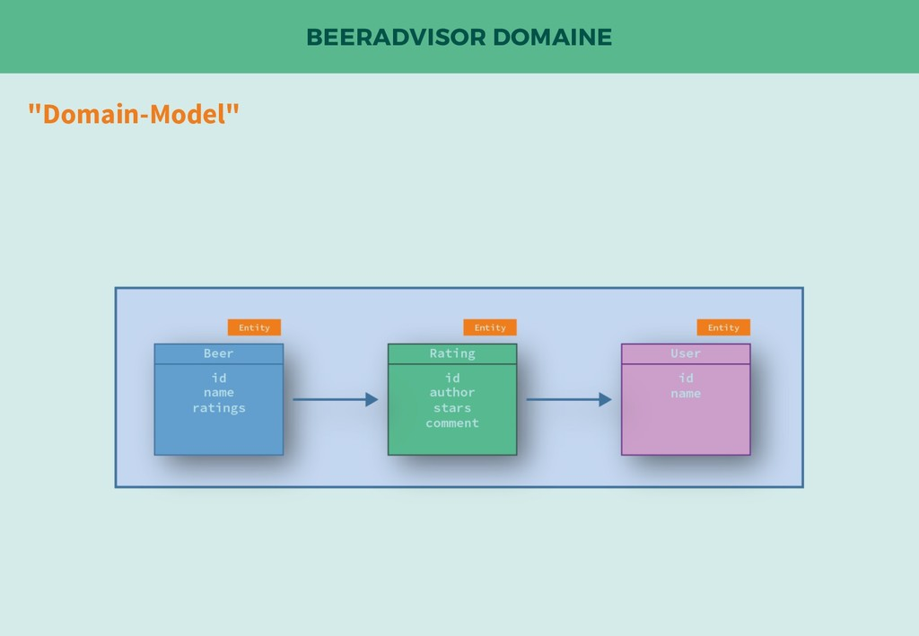 "BEERADVISOR DOMAINE ""Domain-Model"""