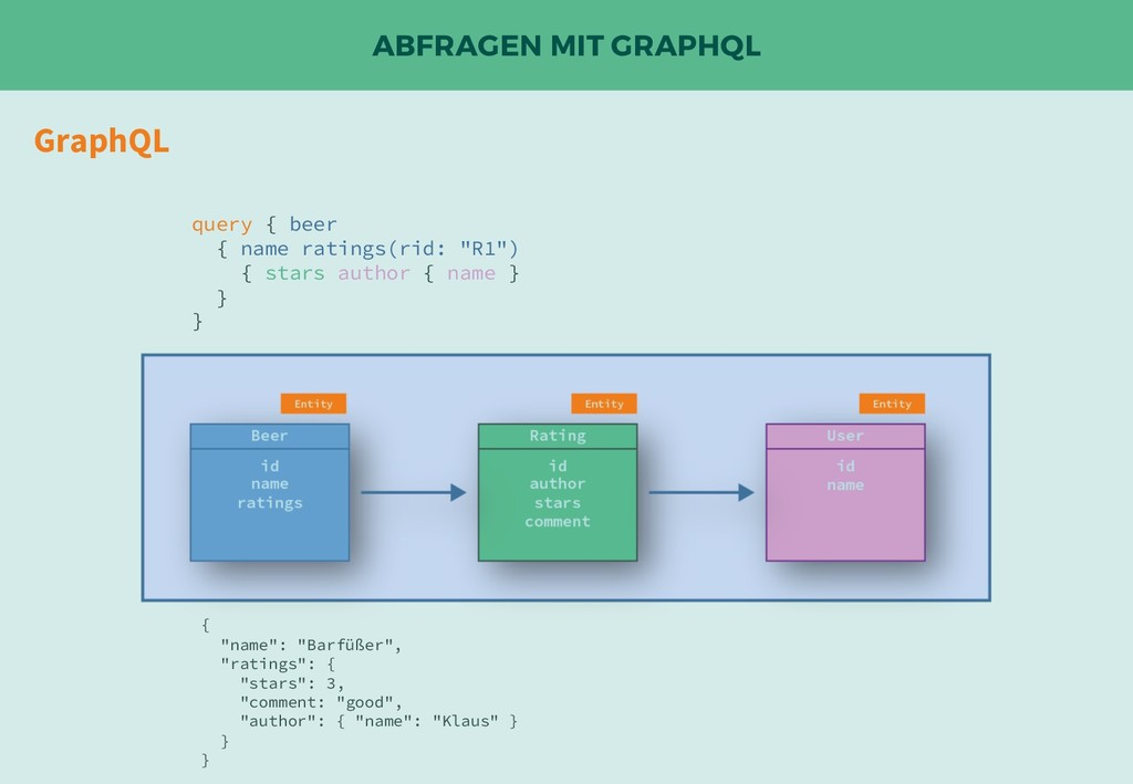 ABFRAGEN MIT GRAPHQL GraphQL query { beer { nam...