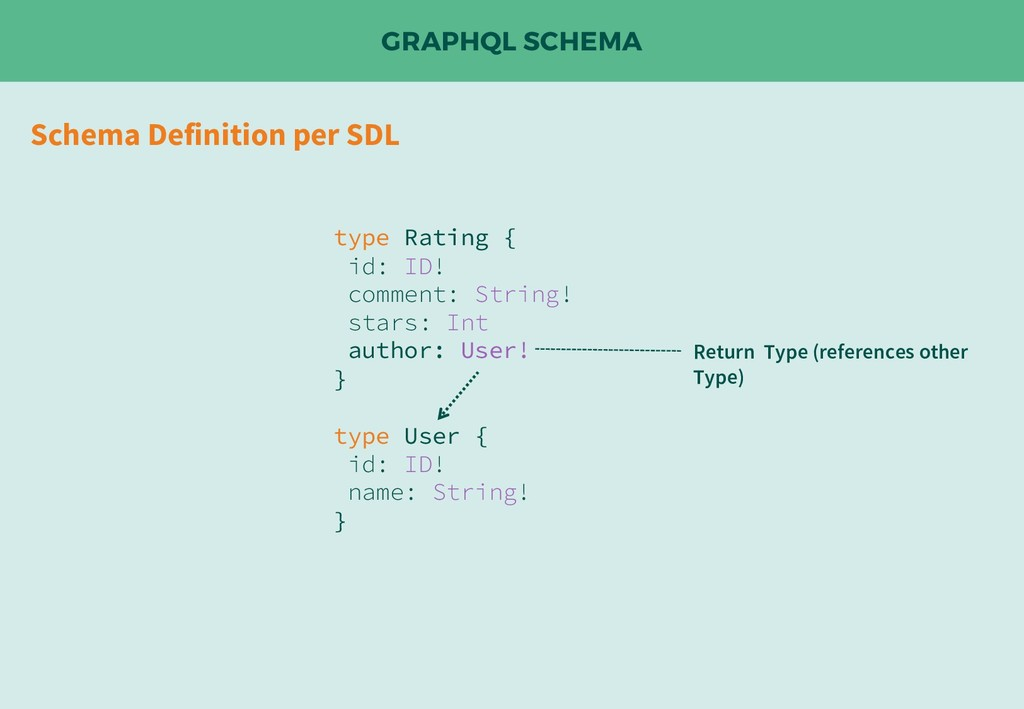 GRAPHQL SCHEMA Schema Definition per SDL type R...