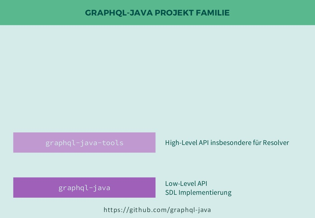 GRAPHQL-JAVA PROJEKT FAMILIE graphql-java-tools...