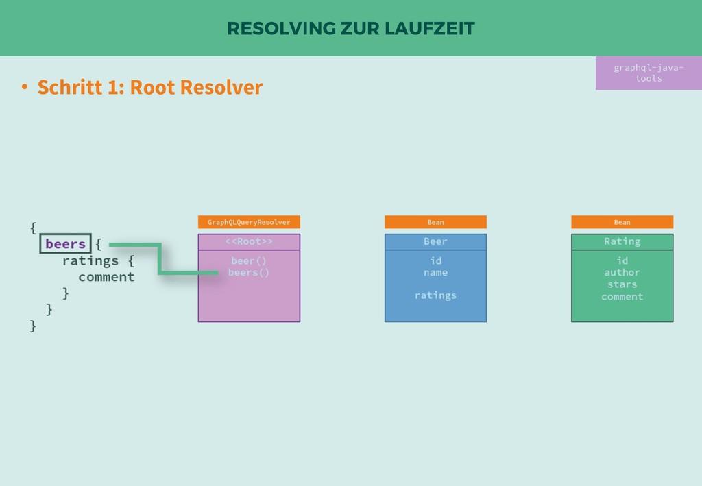 RESOLVING ZUR LAUFZEIT • Schritt 1: Root Resolv...