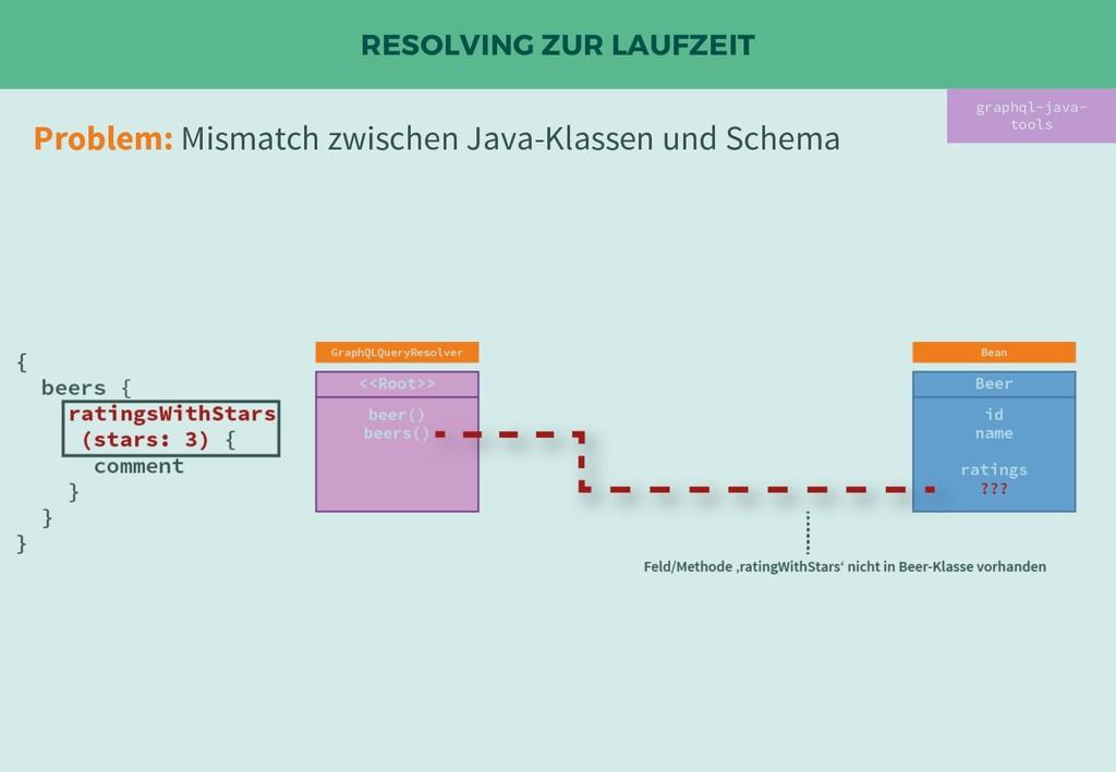 RESOLVING ZUR LAUFZEIT Problem: Mismatch zwisch...