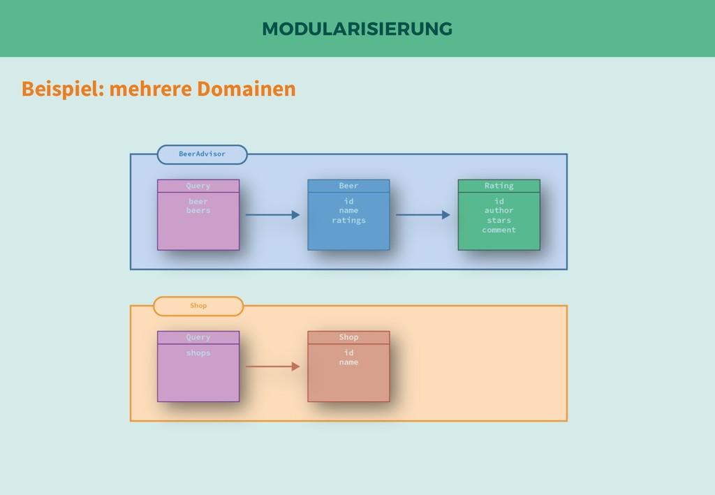 MODULARISIERUNG Beispiel: mehrere Domainen