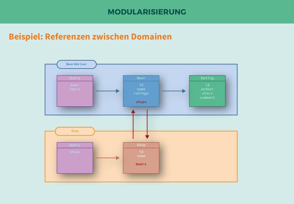 MODULARISIERUNG Beispiel: Referenzen zwischen D...