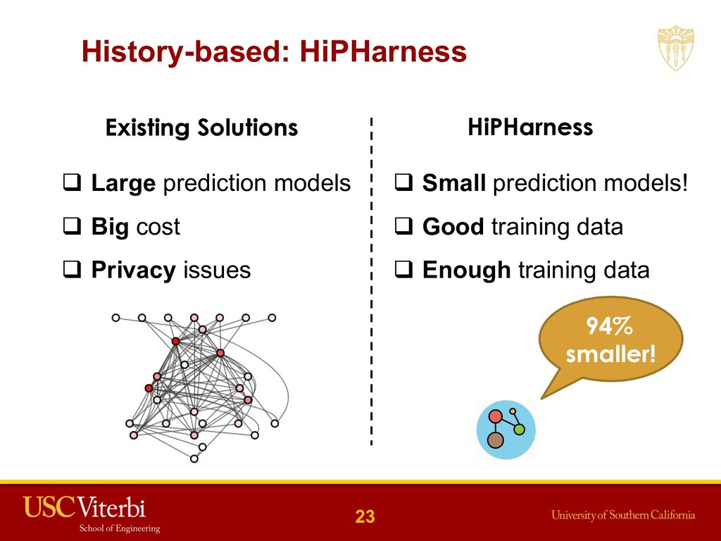 History-based: HiPHarness 23 Existing Solutions...