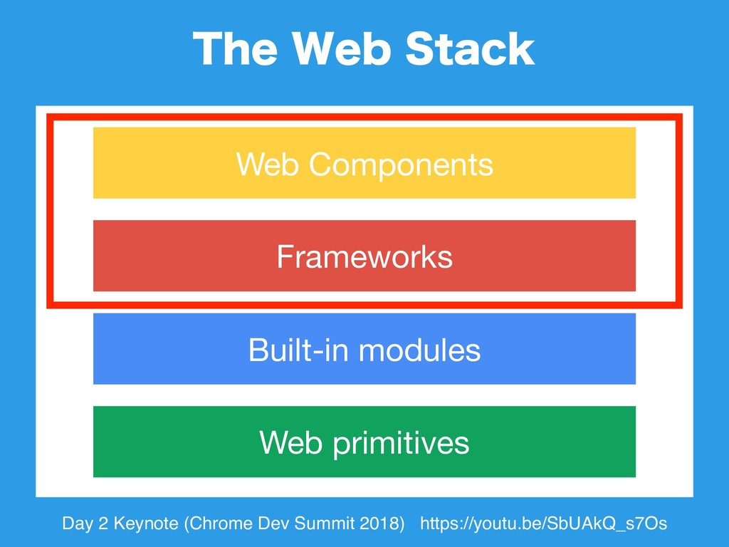 5IF8FC4UBDL Web primitives Built-in modules F...