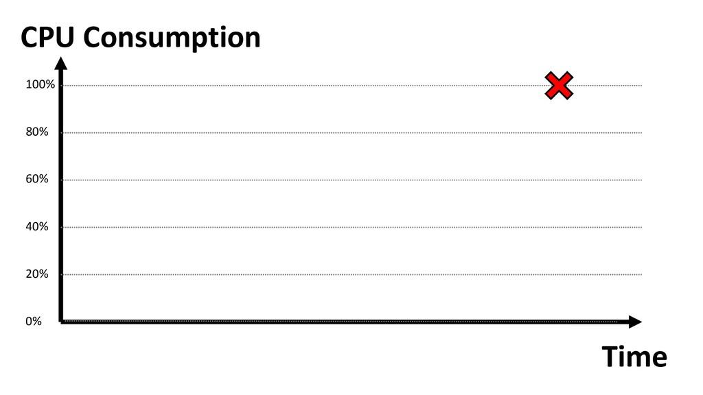 Time CPU Consumption 100% 80% 60% 40% 20% 0%